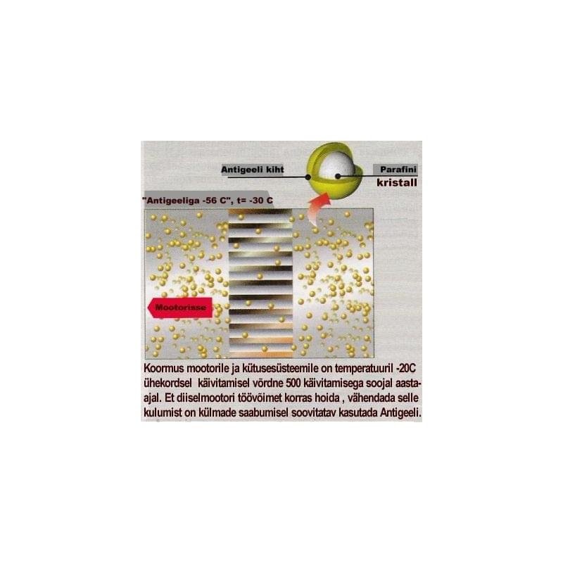 Antigeel diislile 1:500 SMT 444ml
