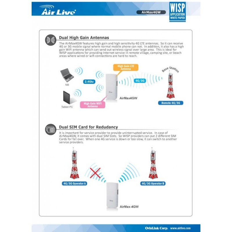 AirLive AirMax4GW 4G LTE, HSPA+, HSPA Outdoor Gateway with WiFi AP CPE
